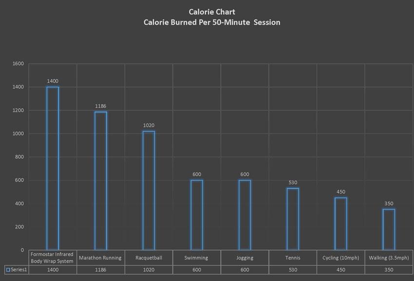 Calorie Burning Chart 8.25.18