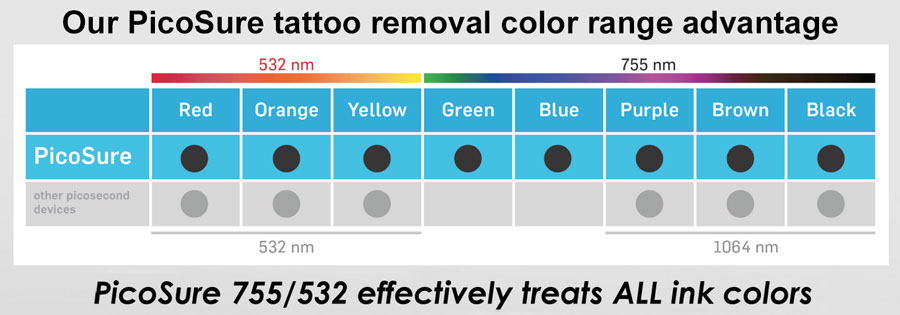 Different Wavelengths color range Picosure diagram, Tattoo Removal, free consultation, best technology, unwanted tattoo, regret, Important Tattoo Facts, professional, experienced, internationally trained, certified laser technicians, educated, unsightly tattoo, best results, cover up, Total Removal,