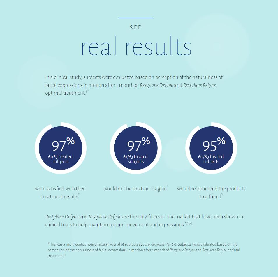 Restylane vs Juvederm treatments results